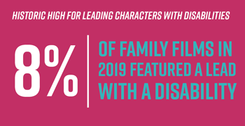 Historic high for leading characters with disabilities. 8% of family films in 2019 featured a lead with a disability