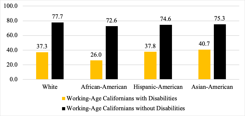 Chart of Employment Rates for Working-Age Californians with and without disabilities, by race in 2018. (Pre-COVID19)