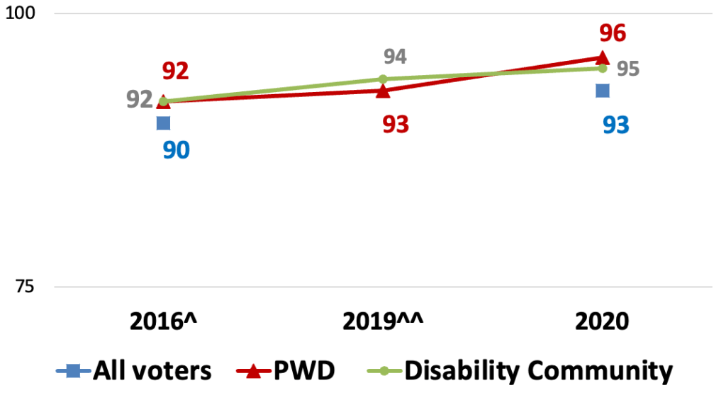 Line graph. 2016: All voters 90. PWDs 92. Disability Community 92. 2019: PwDs 93. Disability community 94. 2020: All voters 93. PwDs 96. Disability Community 95.