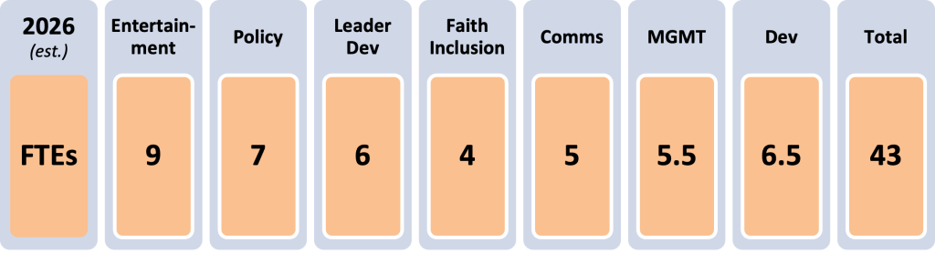 2026(est.)FTEs Entertainment:9 Policy:7 Leader Dev:6 Faith Inclusion:4 Comms:5 MGMT:5.5 Dev:6.5 Total:43