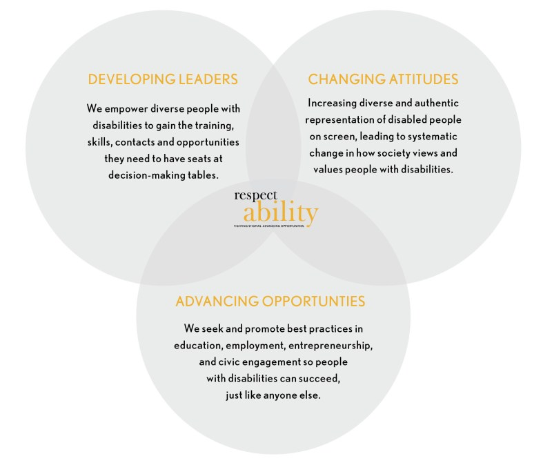 Three intersecting circles with the three elements of RespectAbility's theory of change inside them. RespectAbility logo in the middle