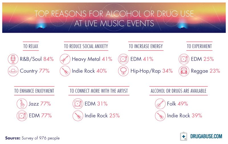 """One of the findings of the DrugAbuse.com study – """"Top Reasons for Alcohol or Drug Use at Live Music Events"""""""