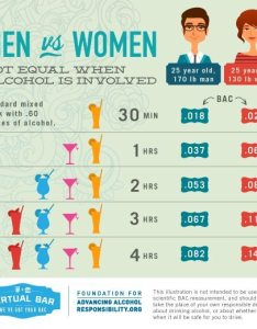 Men  women alcohol infographic also bac legal limit responsibility rh
