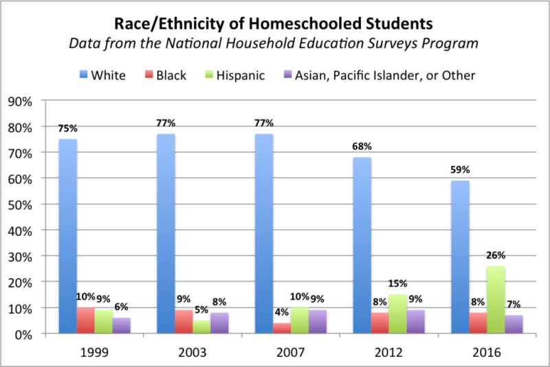 Homeschool Demographics – Coalition for Responsible Home Education