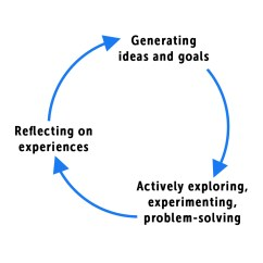 Diagram Of Learning Cycle Blue Star Package Ac Wiring The Natural Responsive Classroom At This Point In School Year As We Head Into Winter Break Many Educators Find Themselves Entering Part Three Reflecting On