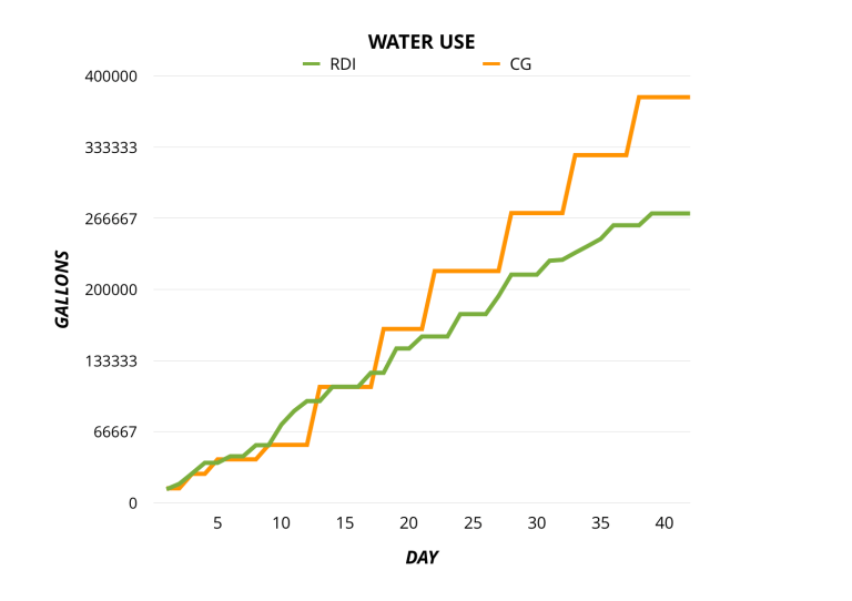 RDI - water usage comparison