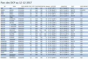 Coordonnees Parc DCP au12-12-2017