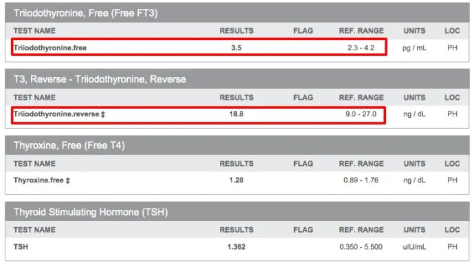 Thyroid Resistance Lab Tests
