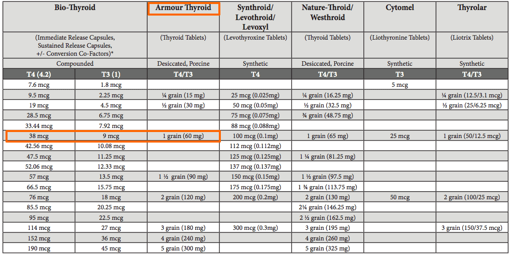 Armour thyroid conversion chart
