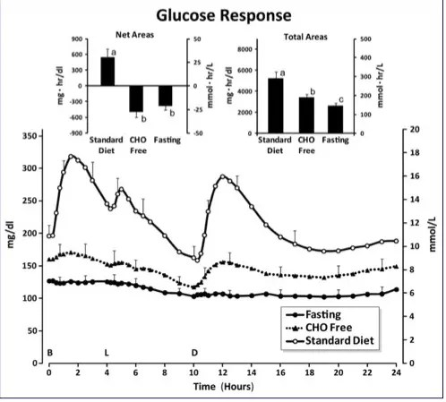 glucose levels with fasting and low carb diet