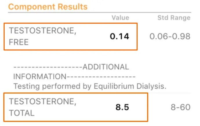low testosterone with insulin resistance