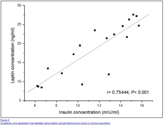 Correlation between insulin resistance and leptin resistance