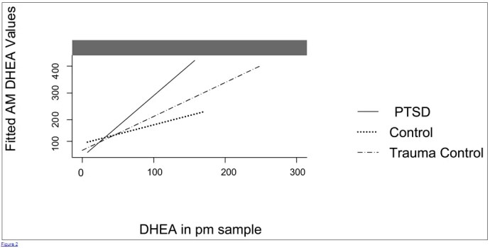 High DHEA in women with PTSD