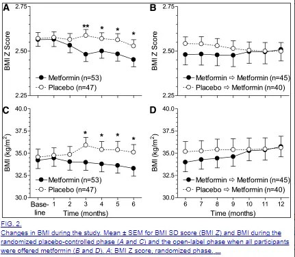 effect of metformin on BMI over time