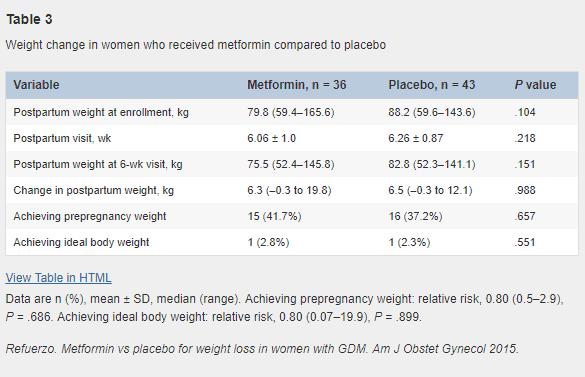 weight changes in women taking metformin vs placebo