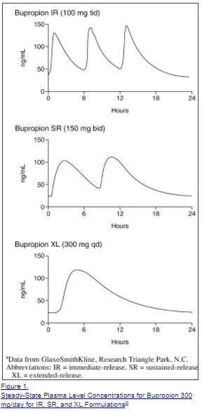 wellbutrin ir vs sr vs xl for weight loss