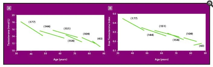 graph of testosterone decline in men over time