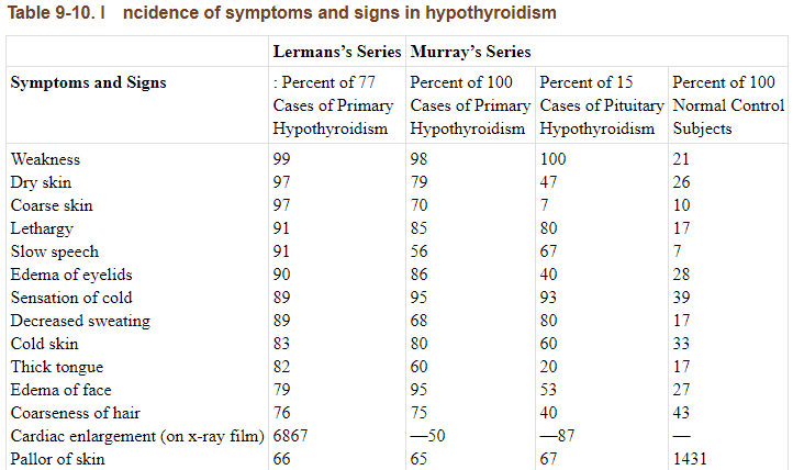 List of hypothyroid symptoms and incidence of these symptoms in patients
