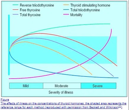 The severity of hypothyroid symptoms depends on serum thyroid lab tests which are influenced by medical conditions