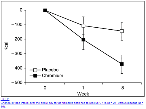 Changes in food intake and caloric reduction when using chromium picolinate
