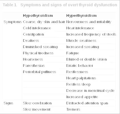Subclinical Hyperthyroidism Guide: Natural Treatments ...