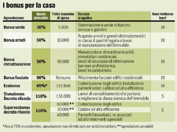Superbonus 110% i lavori in casa GRATIS!