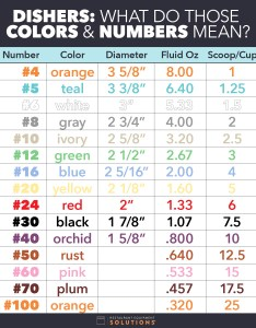Click to enlarge sizing chart also dishers what do those colors  numbers mean restaurant equipment rh restaurantequipmentsolutions