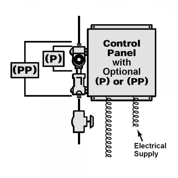 PP-type control panel with mounted solenoid valve, flow