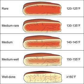 medium-rare-plus-steak-temperatures