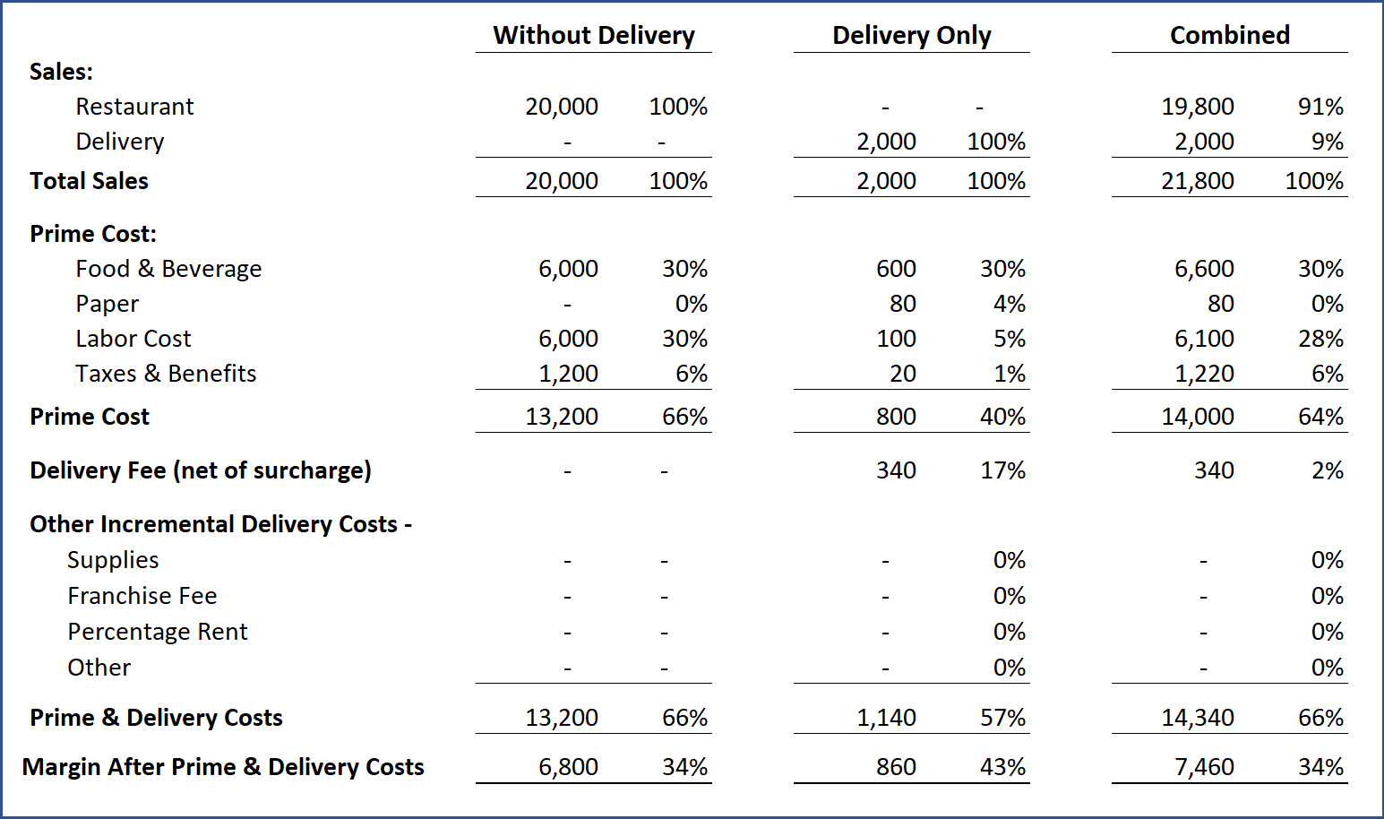 3rd Party Delivery Feasibility Worksheet