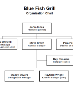also restaurant organization chart by position rh restaurantowner