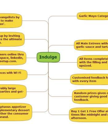 Indulge Cafe strategy