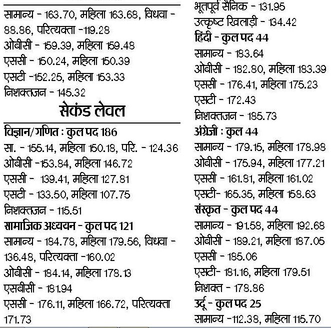 Rajasthan Panchayati Raj 3rd Grade Teacher Revised Cut off
