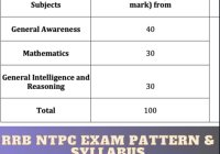 RRB NTPC Syllabus & Exam Pattern Explained in Detailed