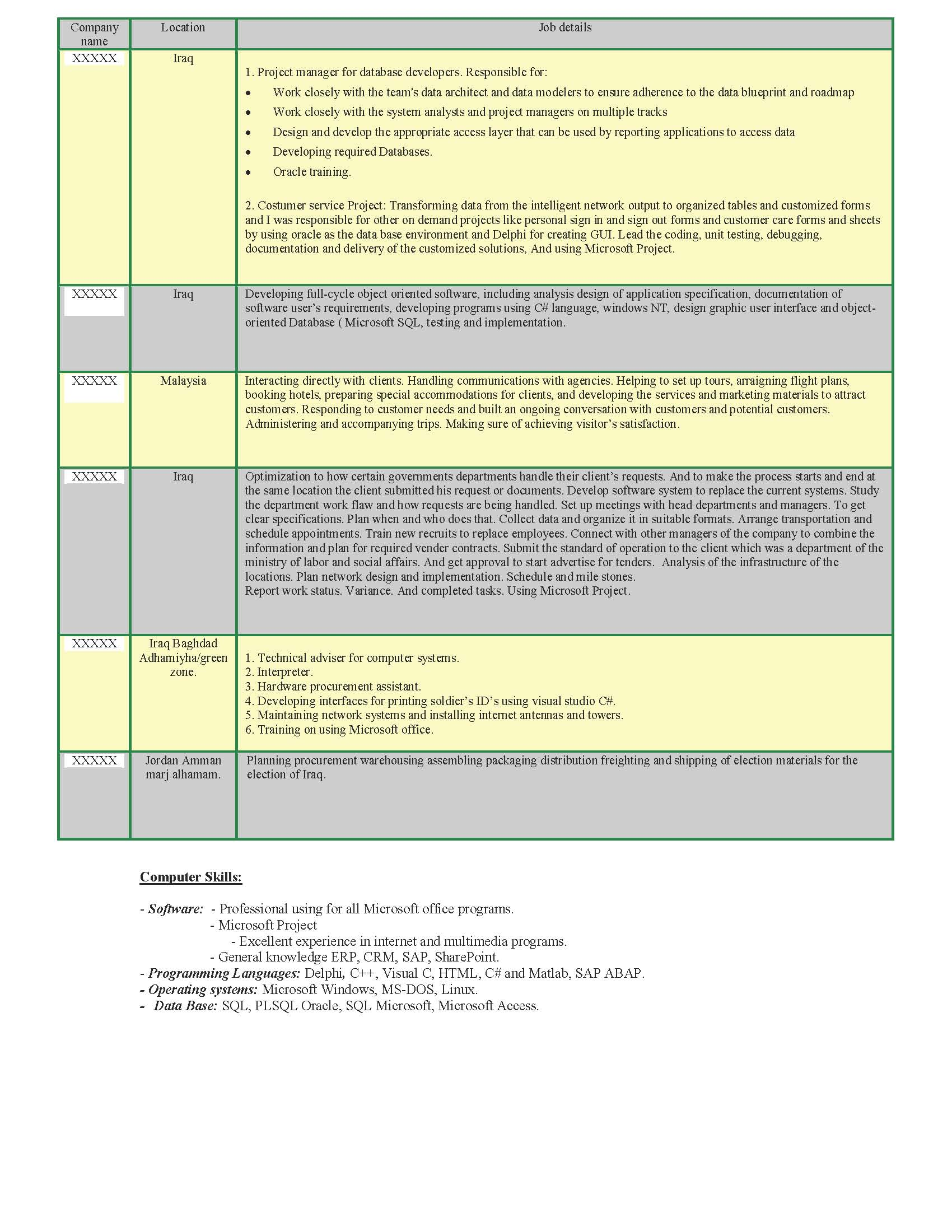 Business Analyst Resume Sample - Before-2