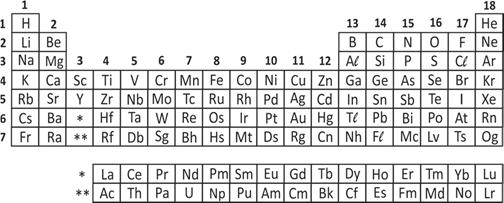 Fuvest 2018 Analise a tabela periódica e as seguintes