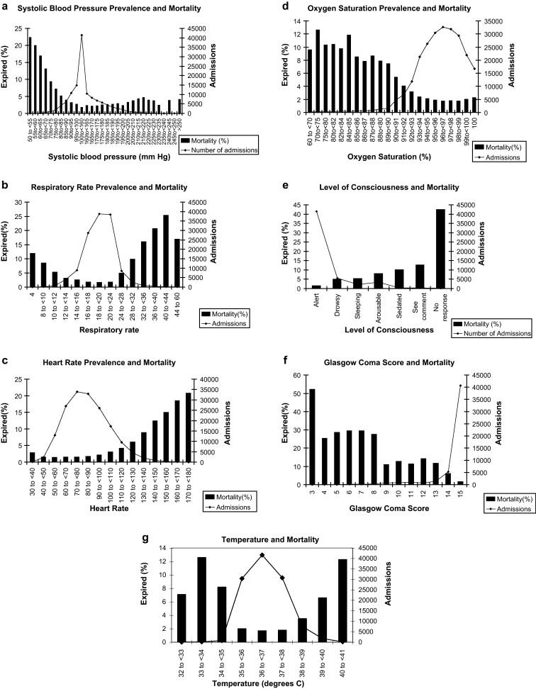 Longitudinal analysis of one million vital signs in