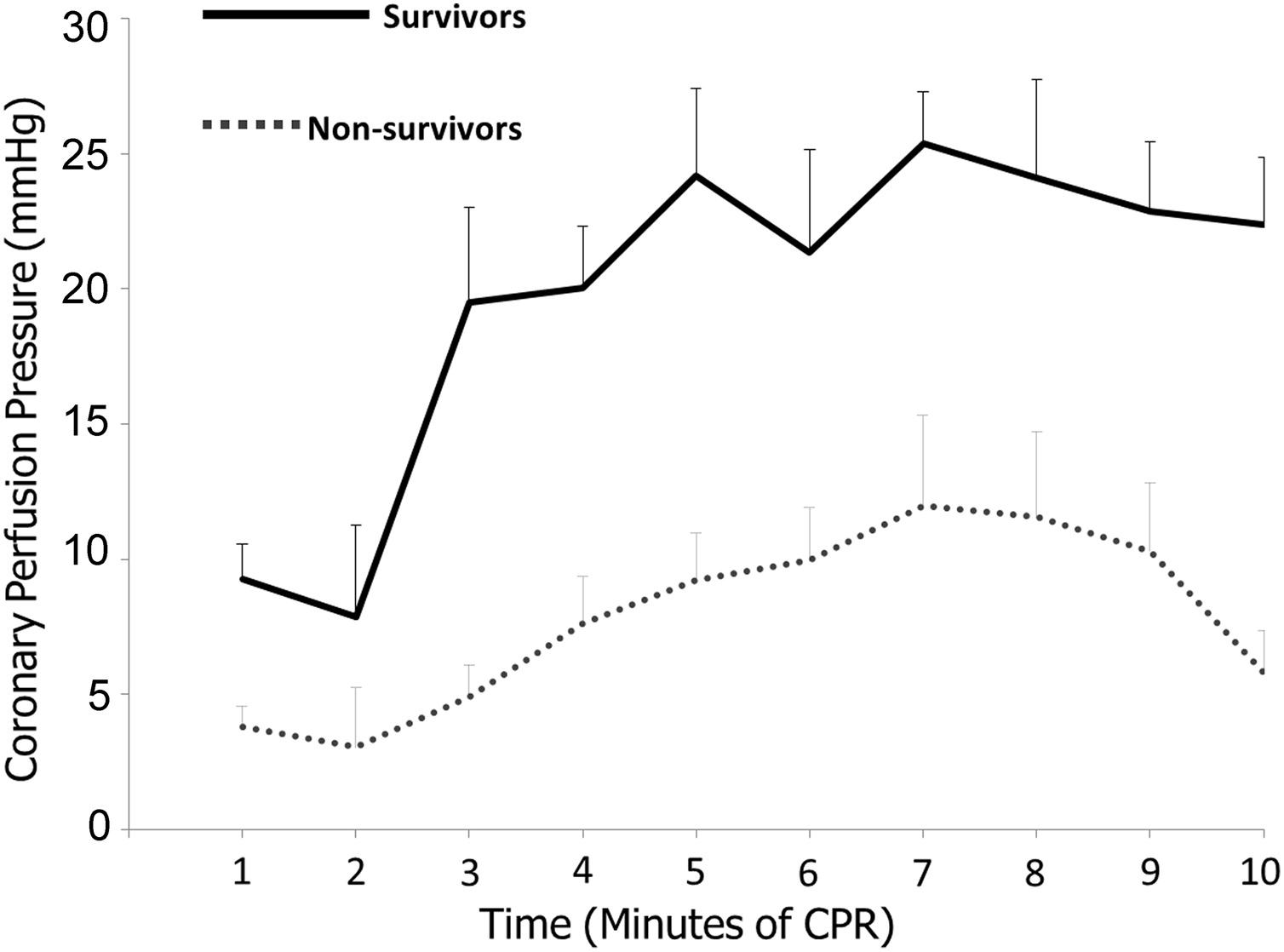 Hemodynamic-directed cardiopulmonary resuscitation during