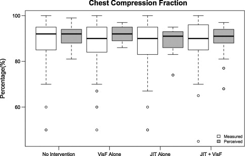 Perception of CPR quality: Influence of CPR feedback, Just