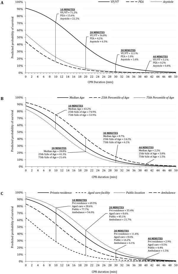 Impact of cardiopulmonary resuscitation duration on
