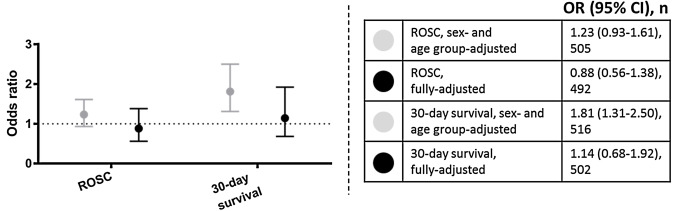 Effect of bystander CPR initiation prior to the emergency call on ROSC and 30day survival—An evaluation of 548 emergency calls - Resuscitation