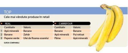 Top cele mai vandute produse din retail