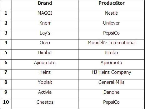 top 10 branduri prod alim