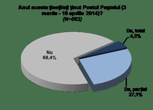 Grafic 1-Studiu Post