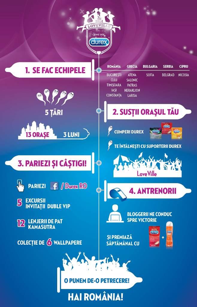 Infografic LoveVille