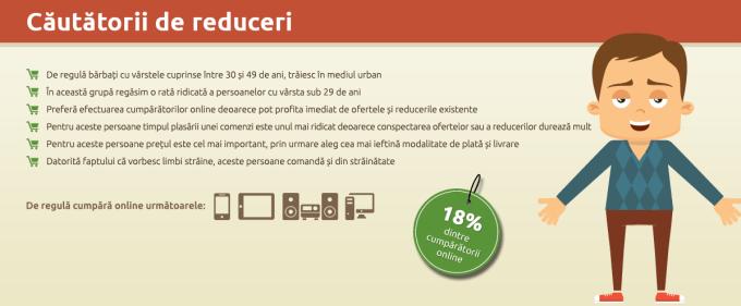 Profil de cumparator online-Cautatorii de reduceri