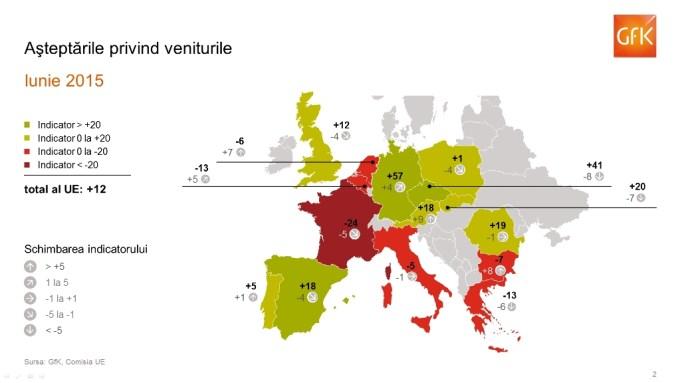 GfK Climat de Consum-Asteptari venituri