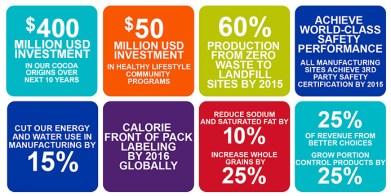 Obiective 2020 - Mondelez International