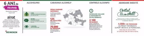 Infografic HEINEKEN Romania-Rezultate 6 ani de Alcohelp