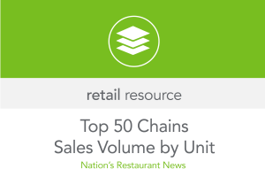 Top 50 Chains ~ Sales by Unit